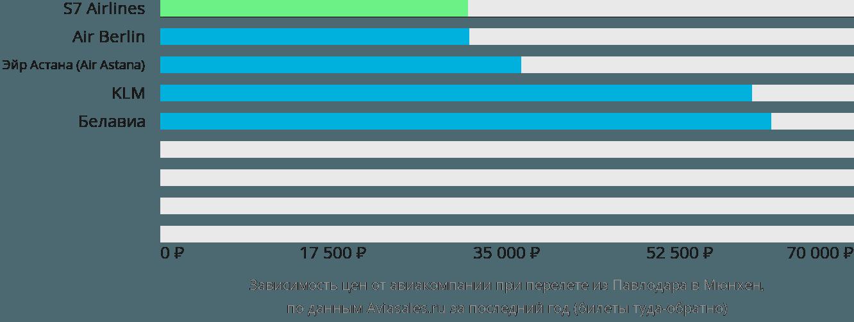 Динамика цен в зависимости от авиакомпании, совершающей перелет из Павлодара в Мюнхен