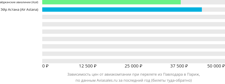 Динамика цен в зависимости от авиакомпании, совершающей перелет из Павлодара в Париж