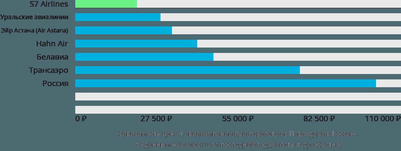 Динамика цен в зависимости от авиакомпании, совершающей перелет из Павлодара в Россию