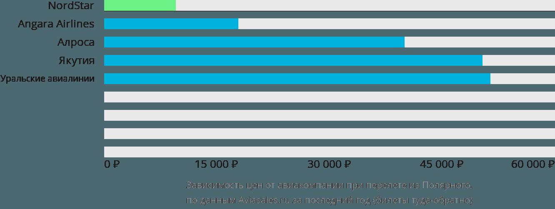 Динамика цен в зависимости от авиакомпании, совершающей перелет из Полярного