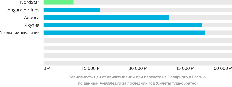 Динамика цен в зависимости от авиакомпании, совершающей перелет из Полярного в Россию