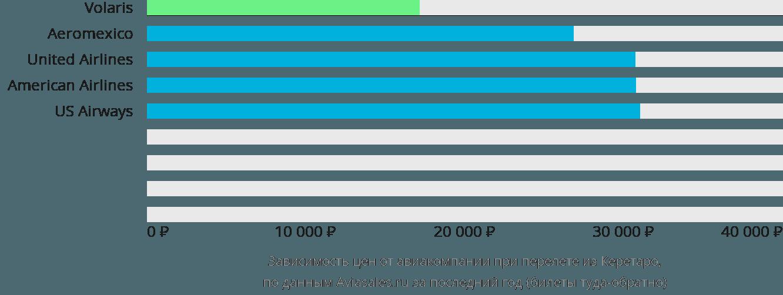 Динамика цен в зависимости от авиакомпании, совершающей перелет из Керетаро