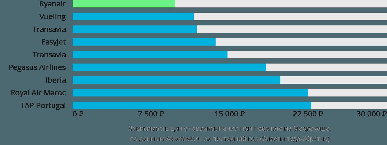 Динамика цен в зависимости от авиакомпании, совершающей перелет из Марракеша