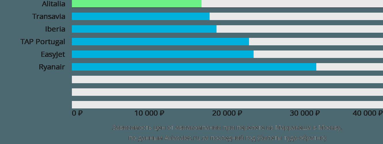 Динамика цен в зависимости от авиакомпании, совершающей перелет из Марракеша в Москву