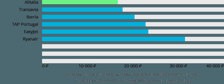 Динамика цен в зависимости от авиакомпании, совершающей перелет из Марракеша в Россию