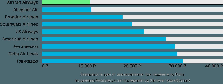 Динамика цен в зависимости от авиакомпании, совершающей перелет из Роли