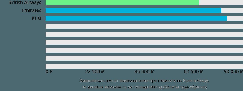Динамика цен в зависимости от авиакомпании, совершающей перелет из Роли в Аккру