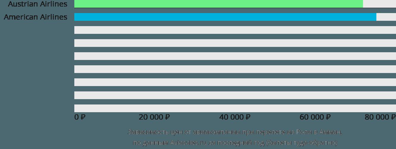 Динамика цен в зависимости от авиакомпании, совершающей перелет из Роли в Амман