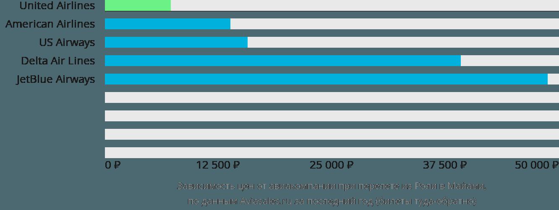 Динамика цен в зависимости от авиакомпании, совершающей перелет из Роли в Майами