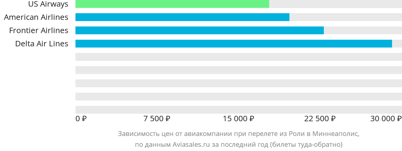 Динамика цен в зависимости от авиакомпании, совершающей перелет из Роли в Миннеаполис