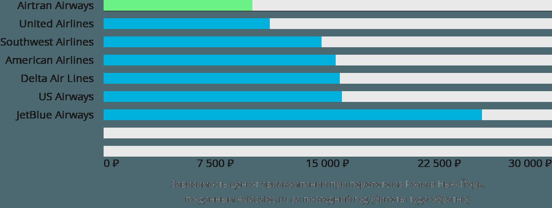 Динамика цен в зависимости от авиакомпании, совершающей перелет из Роли в Нью-Йорк