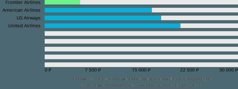 Динамика цен в зависимости от авиакомпании, совершающей перелет из Роли в Филадельфию
