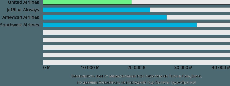 Динамика цен в зависимости от авиакомпании, совершающей перелет из Роли в Сан-Диего