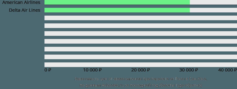 Динамика цен в зависимости от авиакомпании, совершающей перелет из Роли в Сан-Хосе
