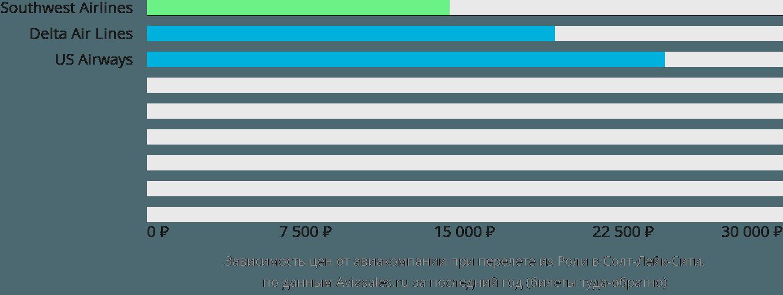 Динамика цен в зависимости от авиакомпании, совершающей перелет из Роли в Солт-Лейк-Сити
