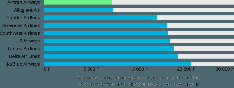 Динамика цен в зависимости от авиакомпании, совершающей перелет из Роли в США