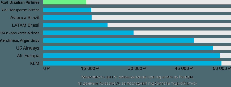Динамика цен в зависимости от авиакомпании, совершающей перелет из Ресифи