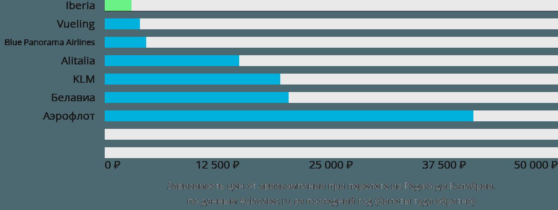 Динамика цен в зависимости от авиакомпании, совершающей перелет из Реджо-ди-Калабрии