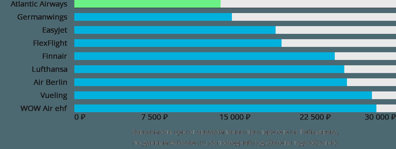Динамика цен в зависимости от авиакомпании, совершающей перелет из Рейкьявика