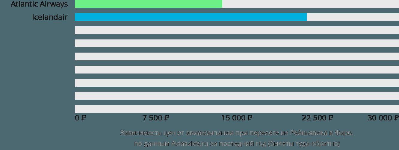 Динамика цен в зависимости от авиакомпании, совершающей перелет из Рейкьявика в Фаро
