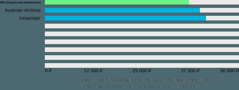 Динамика цен в зависимости от авиакомпании, совершающей перелет из Рейкьявика в Киев