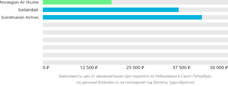Динамика цен в зависимости от авиакомпании, совершающей перелет из Рейкьявика в Санкт-Петербург