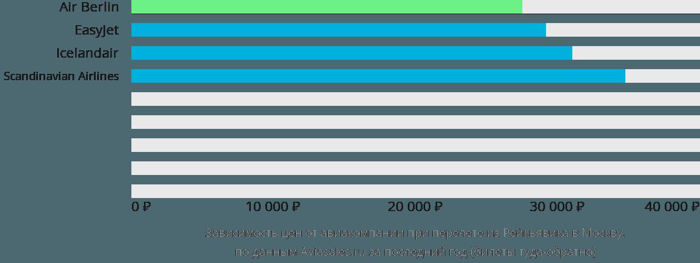 Динамика цен в зависимости от авиакомпании, совершающей перелет из Рейкьявика в Москву