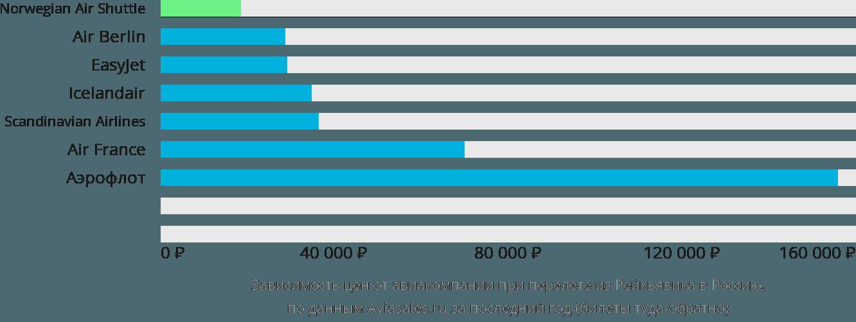 Динамика цен в зависимости от авиакомпании, совершающей перелёт из Рейкьявика в Россию