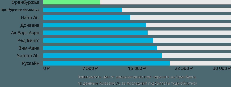 Динамика цен в зависимости от авиакомпании, совершающей перелет из Оренбурга