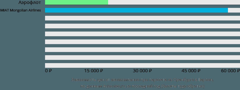 Динамика цен в зависимости от авиакомпании, совершающей перелет из Оренбурга в Берлин