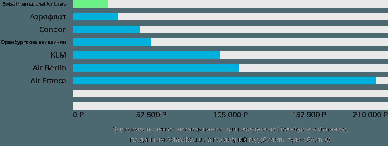Динамика цен в зависимости от авиакомпании, совершающей перелёт из Оренбурга в Испанию