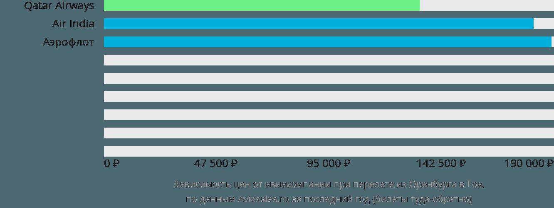 Динамика цен в зависимости от авиакомпании, совершающей перелет из Оренбурга в Гоа