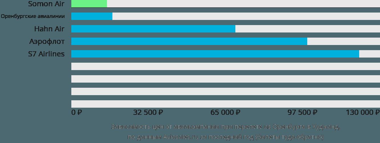 Динамика цен в зависимости от авиакомпании, совершающей перелет из Оренбурга в Худжанд