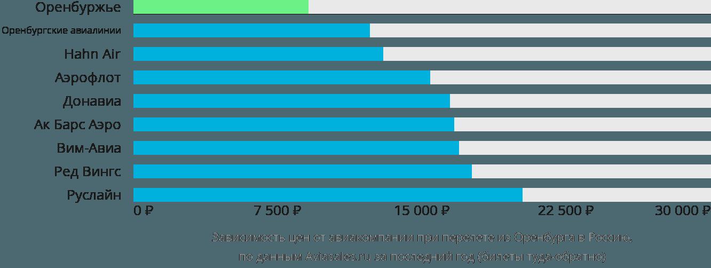 Динамика цен в зависимости от авиакомпании, совершающей перелёт из Оренбурга в Россию