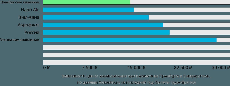 Динамика цен в зависимости от авиакомпании, совершающей перелет из Оренбурга в Симферополь