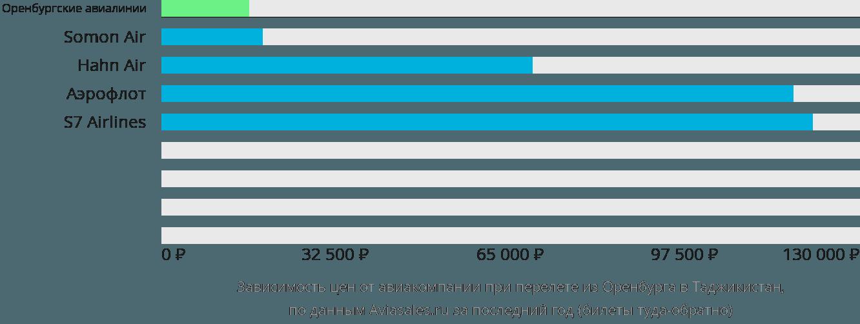 Динамика цен в зависимости от авиакомпании, совершающей перелет из Оренбурга в Таджикистан