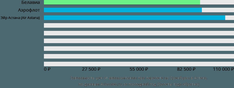 Динамика цен в зависимости от авиакомпании, совершающей перелет из Оренбурга в Астану
