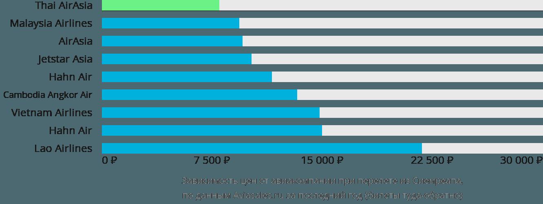 Динамика цен в зависимости от авиакомпании, совершающей перелет из Сиемреапа