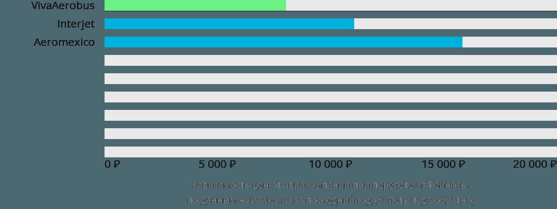 Динамика цен в зависимости от авиакомпании, совершающей перелет из Рейносы
