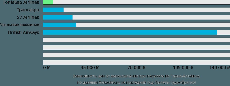 Динамика цен в зависимости от авиакомпании, совершающей перелет из Горно-Алтайска
