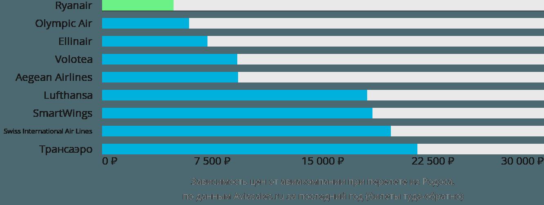 Динамика цен в зависимости от авиакомпании, совершающей перелет из Родоса