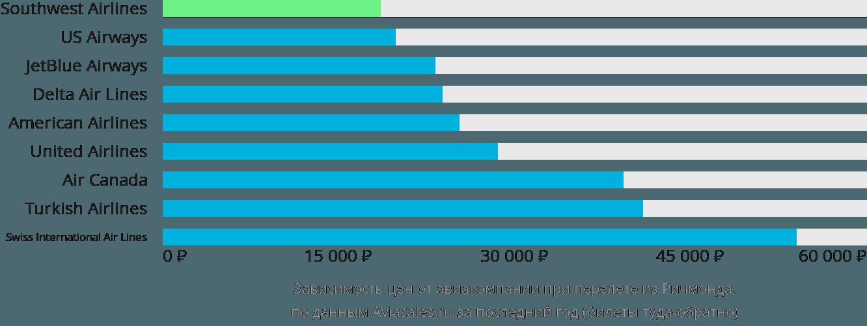 Динамика цен в зависимости от авиакомпании, совершающей перелет из Ричмонда