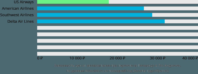 Динамика цен в зависимости от авиакомпании, совершающей перелет из Ричмонда в Лос-Анджелес