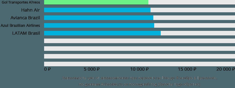 Динамика цен в зависимости от авиакомпании, совершающей перелет из Рио-де-Жанейро в Бразилию