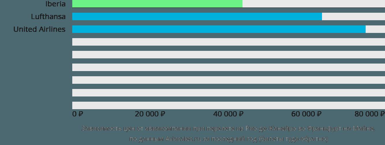 Динамика цен в зависимости от авиакомпании, совершающей перелет из Рио-де-Жанейро во Франкфурт-на-Майне
