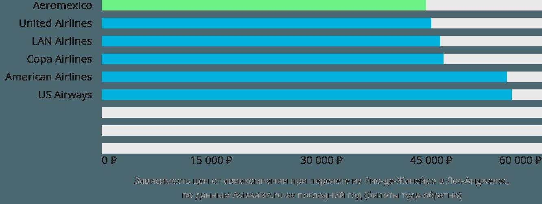 Динамика цен в зависимости от авиакомпании, совершающей перелет из Рио-де-Жанейро в Лос-Анджелес