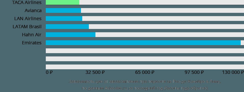 Динамика цен в зависимости от авиакомпании, совершающей перелет из Рио-де-Жанейро в Лиму