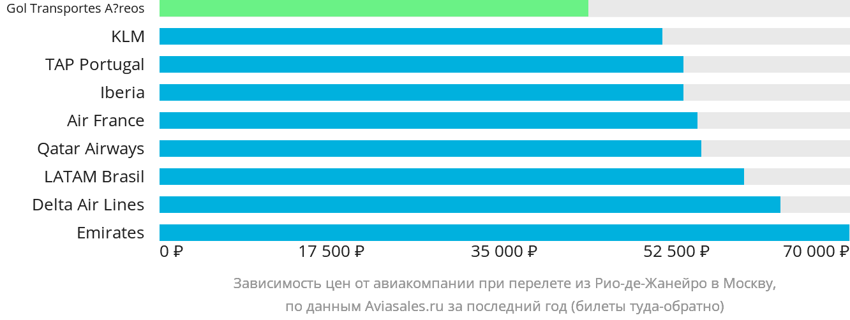 Динамика цен в зависимости от авиакомпании, совершающей перелет из Рио-де-Жанейро в Москву
