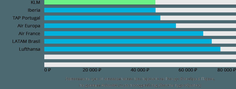Динамика цен в зависимости от авиакомпании, совершающей перелет из Рио-де-Жанейро в Париж
