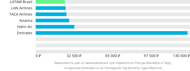Динамика цен в зависимости от авиакомпании, совершающей перелет из Рио-де-Жанейро в Перу